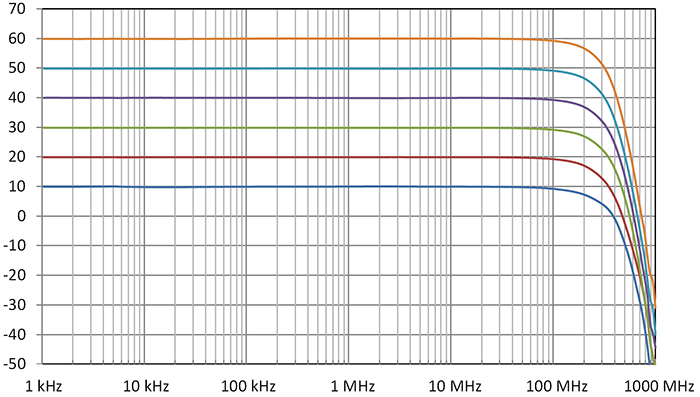 DHPVA 201 frequency response