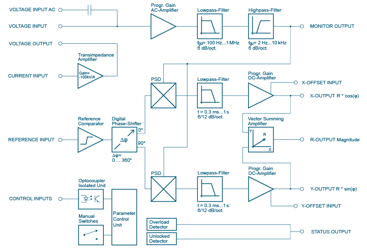 Block Diagram LIA-BVD-150-H